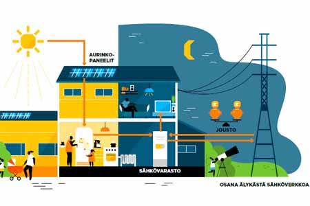 Solar panels and electricity storage system for homes for the first ...