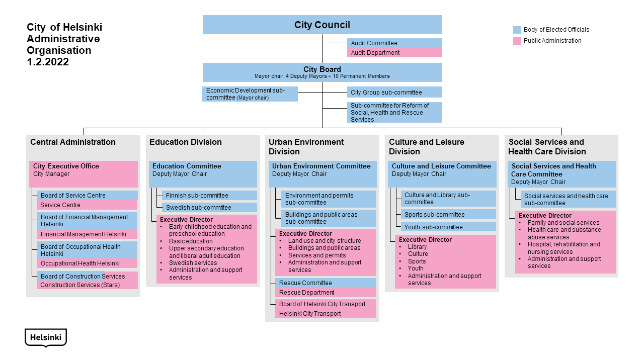 City of Helsinki Organization Chart 1.1.2019