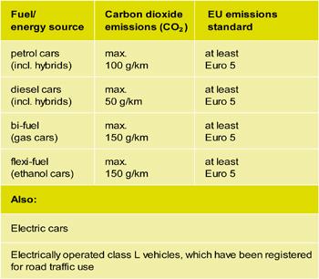 Emission criteria