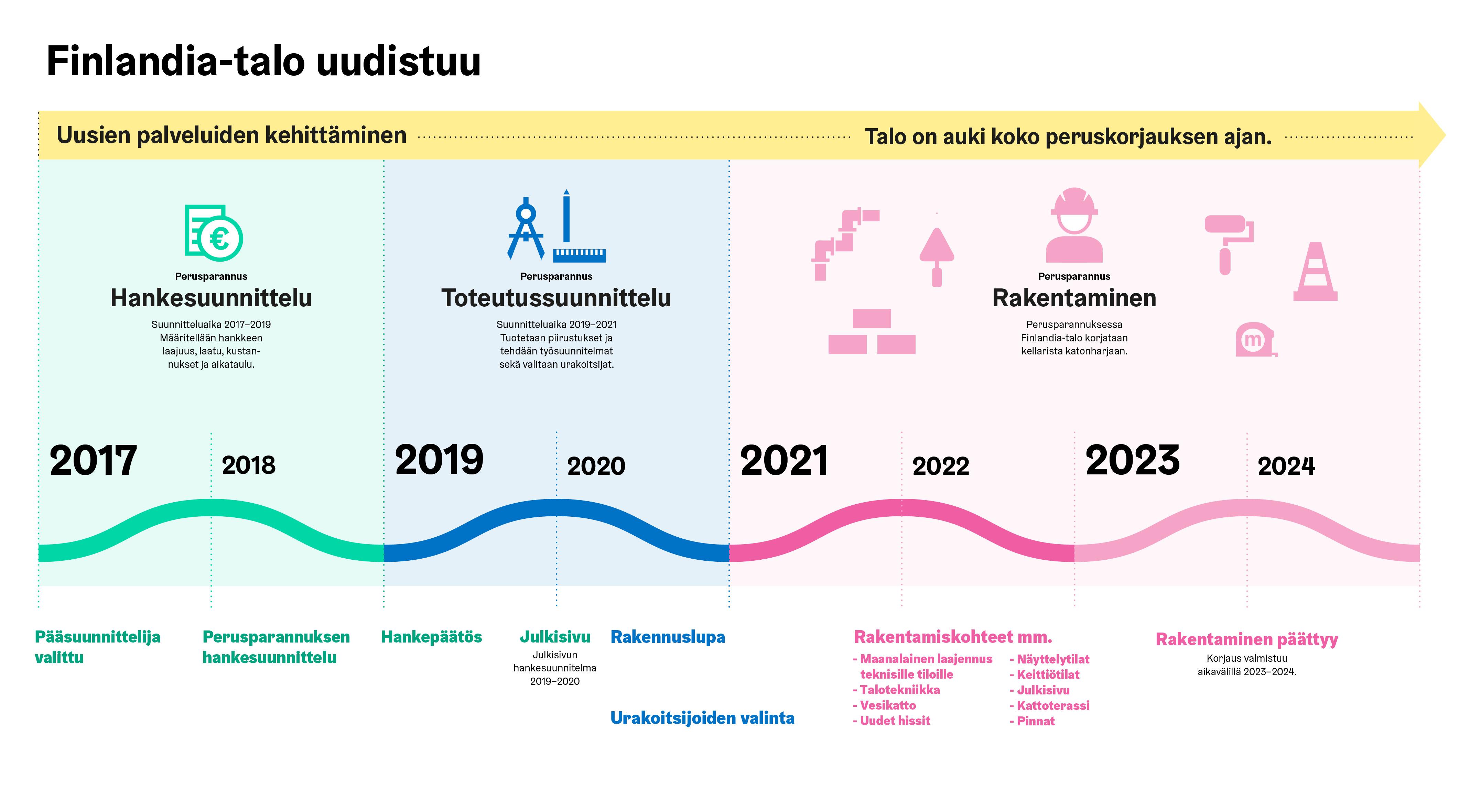 Finlandia-talon perusparannuksen aikataulu (alustava).