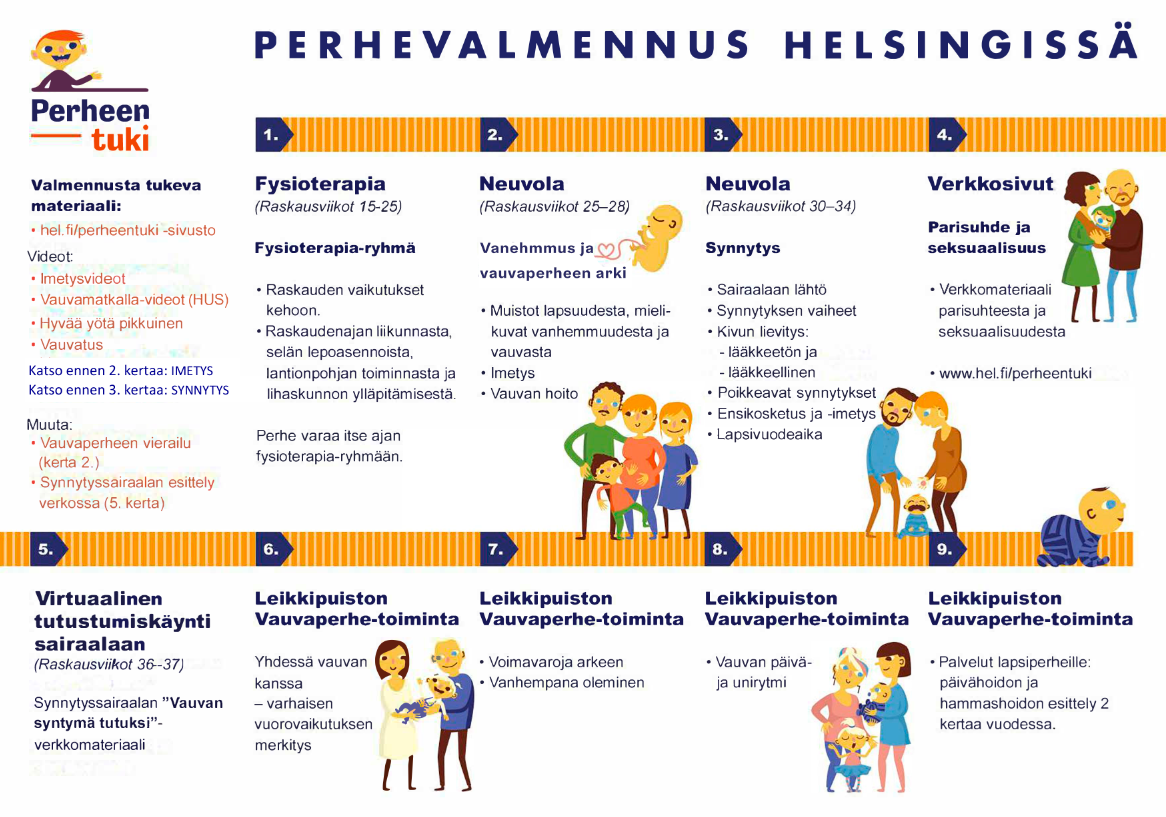 Perhevalmennus Helsingissä (pdf).