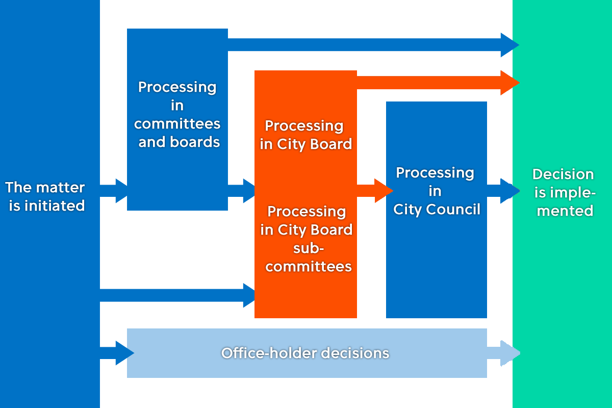 Decision-making chart: City Board