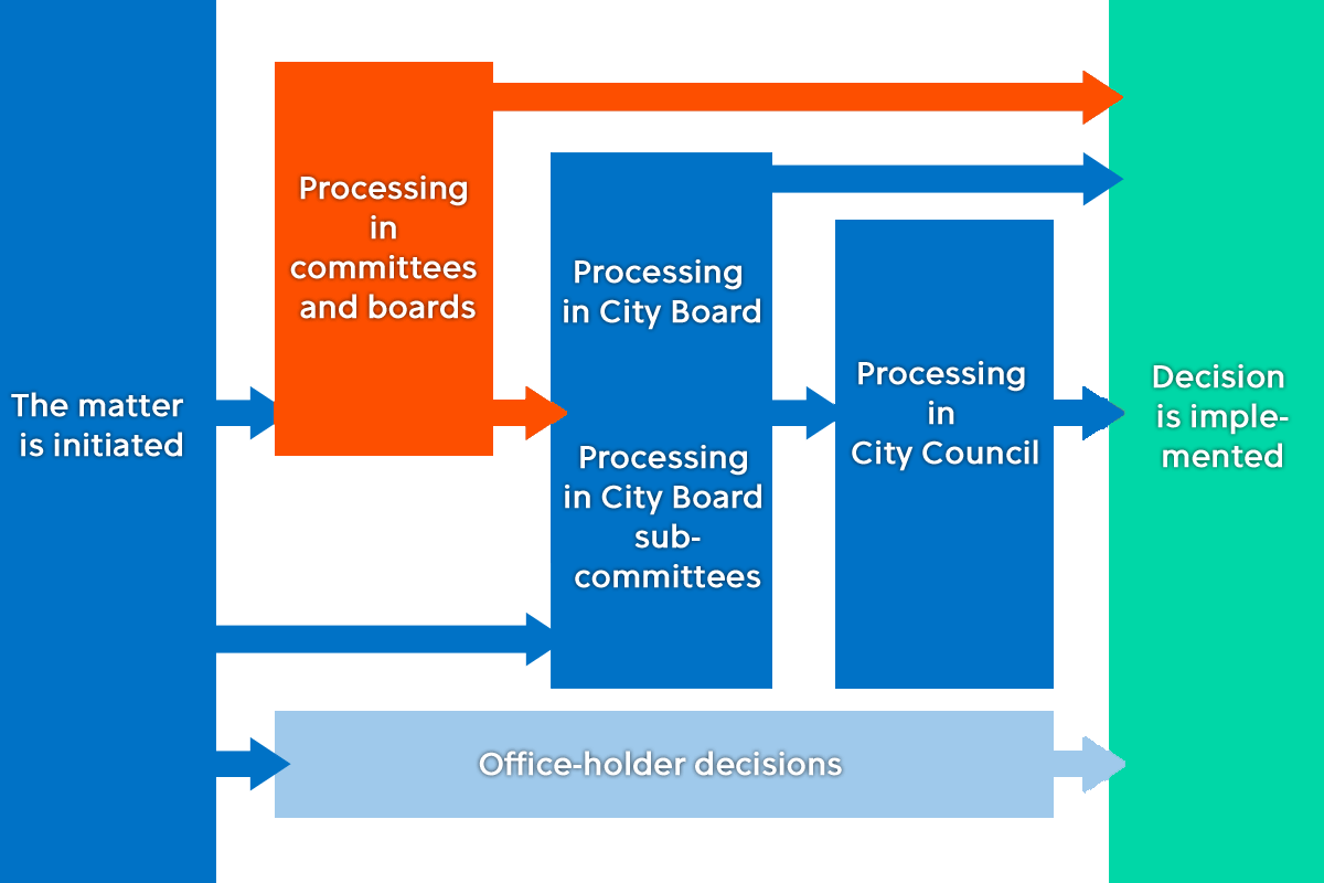 Decision-making chart: Comittees and Boards