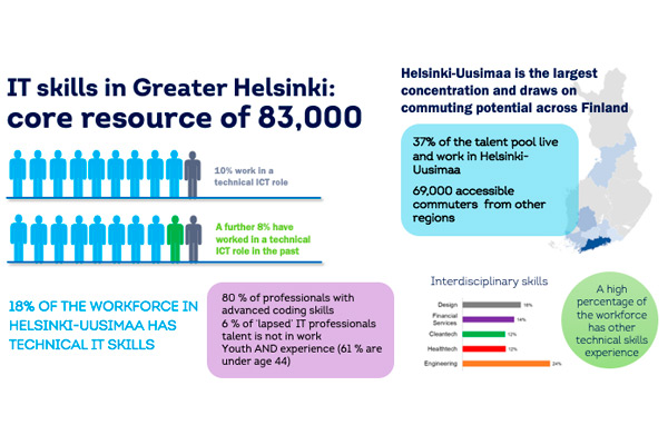 Only Greater Helsinki has 83 000 IT professional and when commuters are added, the number of experts rises to 152 000.