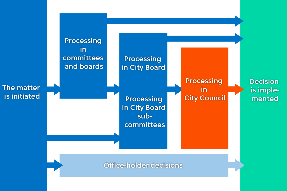 Decision-making chart: City Council