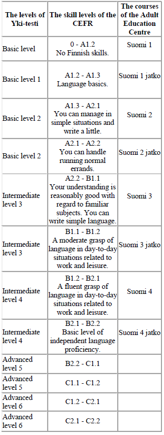 Chart: The Finnish courses grouped into levels.