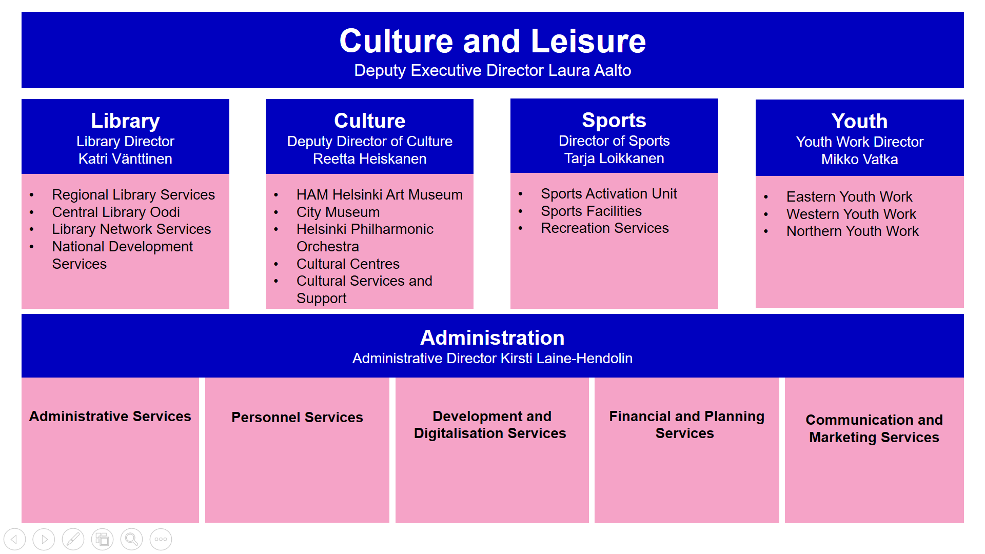 Organisation structure of Culture and Leisure sector