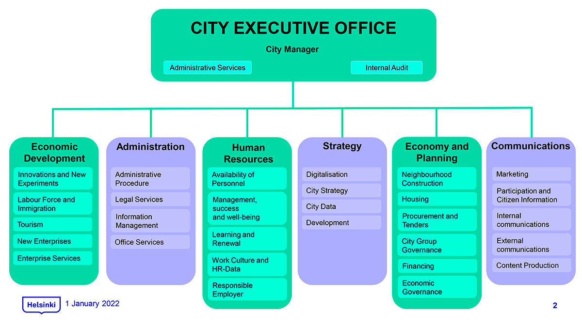 City Executive Office organization chart.